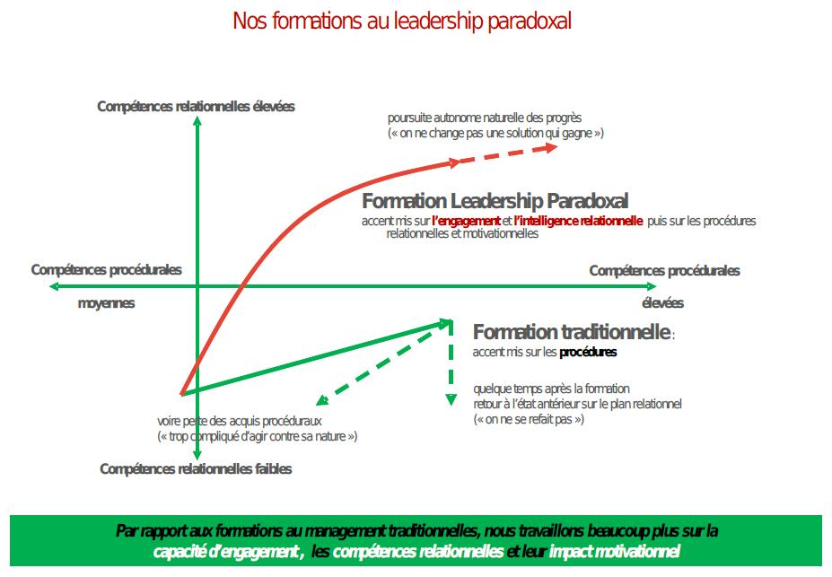Schéma Porte-Drapeau Leadership Paradoxal